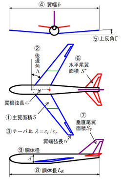 Airplanefig1